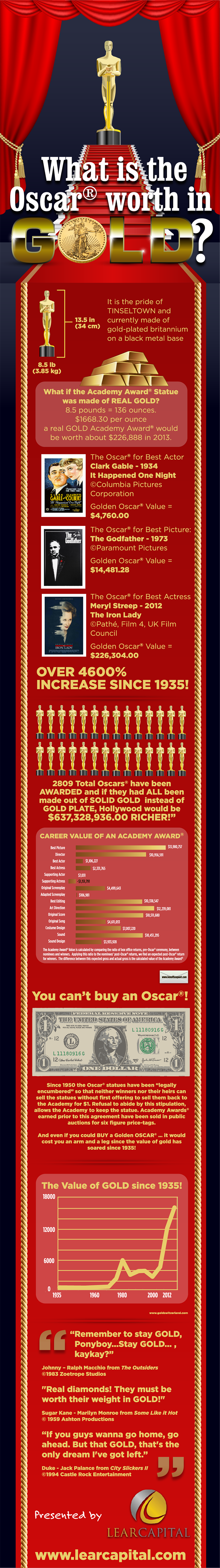 oscar trophy gold worth