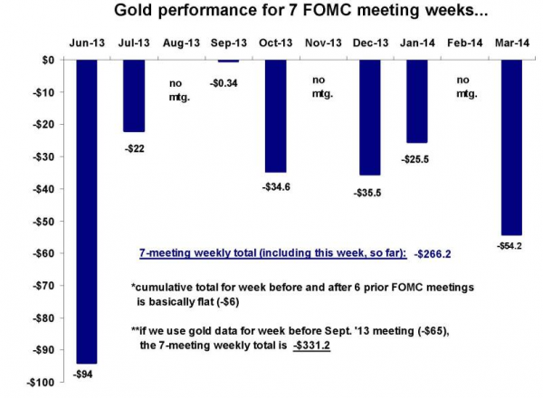 gold performance for FOMC meeting graph