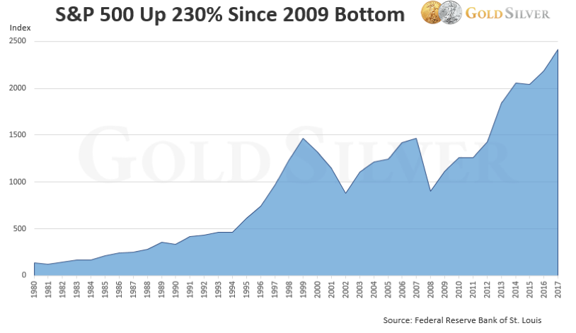 Latest News about Gold Coins and Gold Investment