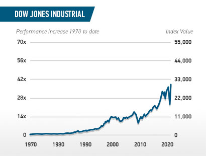 dow jones industrial precious metals performance increase in index value