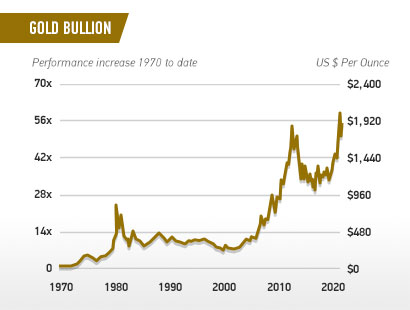 gold bullion precious metals performance increase in value