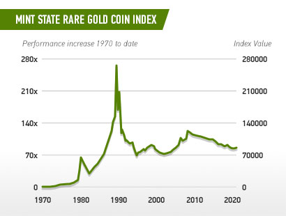 Chart - Mint State Rare Gold Coin Index
