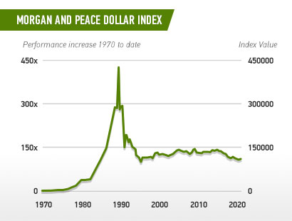 Chart - Morgan And Peace Dollar Index