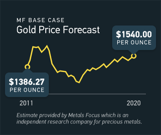 Chart showing Metals Focus Gold price forecast with a 2020 price forecast of $1540 per ounce