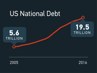 Chart showing National Debt rising over last 10 years