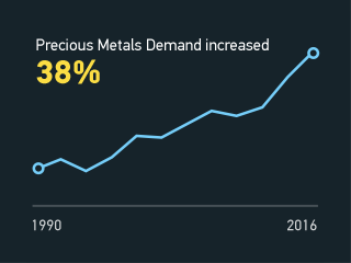 Chart showing precious metals demand increasing 38% from 1990 to 2016