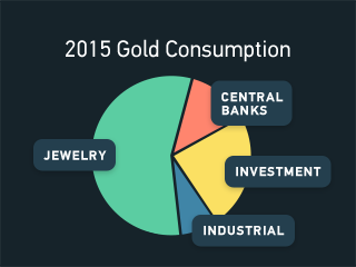 Pie graph showing jewelry being over half of gold consumption in 2015