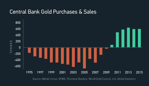 Chart showing Central Bank purchases of Gold increasing
