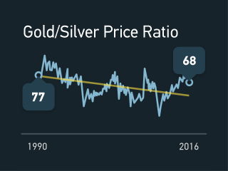 Chart showing Gold / Silver price ratio going from 77 in 1990 to 68 in 2016