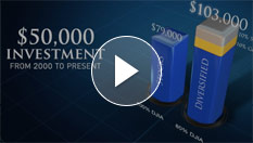 Play - Increase Your Wealth In 2015