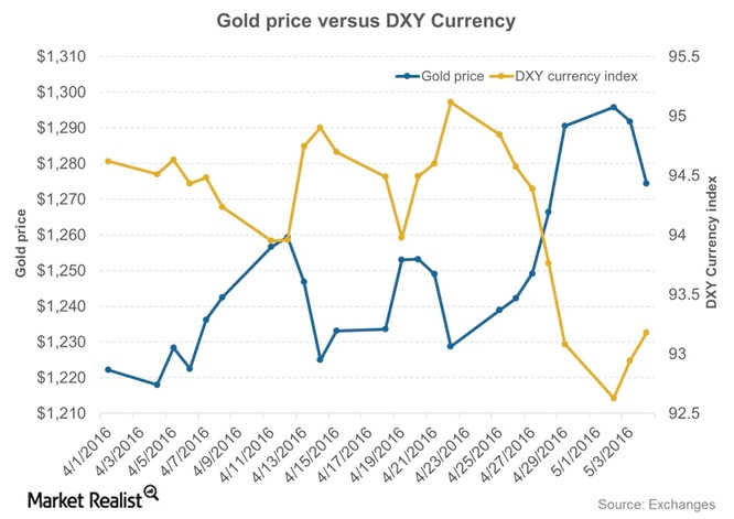 Gold Price Vs Currency
