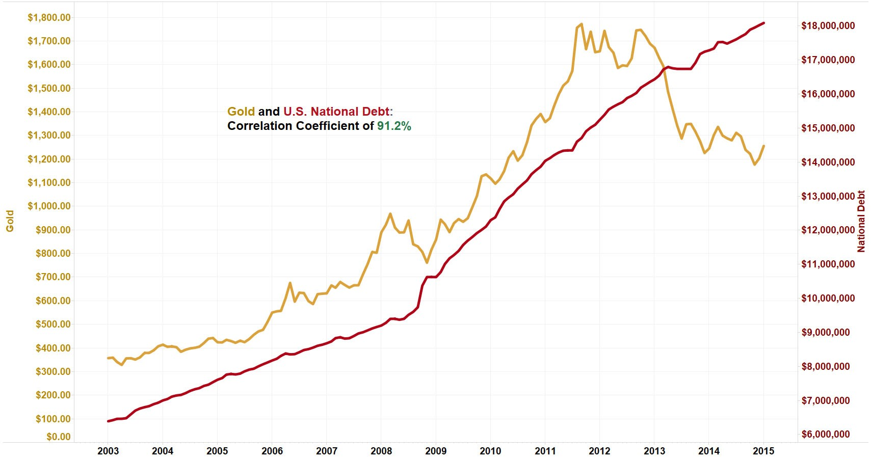 how the national debt impacts the price of gold - lear capital